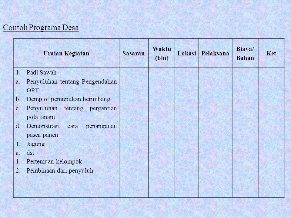Uraian KegiatanSasaran Waktu (bln) LokasiPelaksana Biaya/ Bahan Ket 1.Padi Sawah a.Penyuluhan tentang Pengendalian OPT b.Demplot pemupukan berimbang c