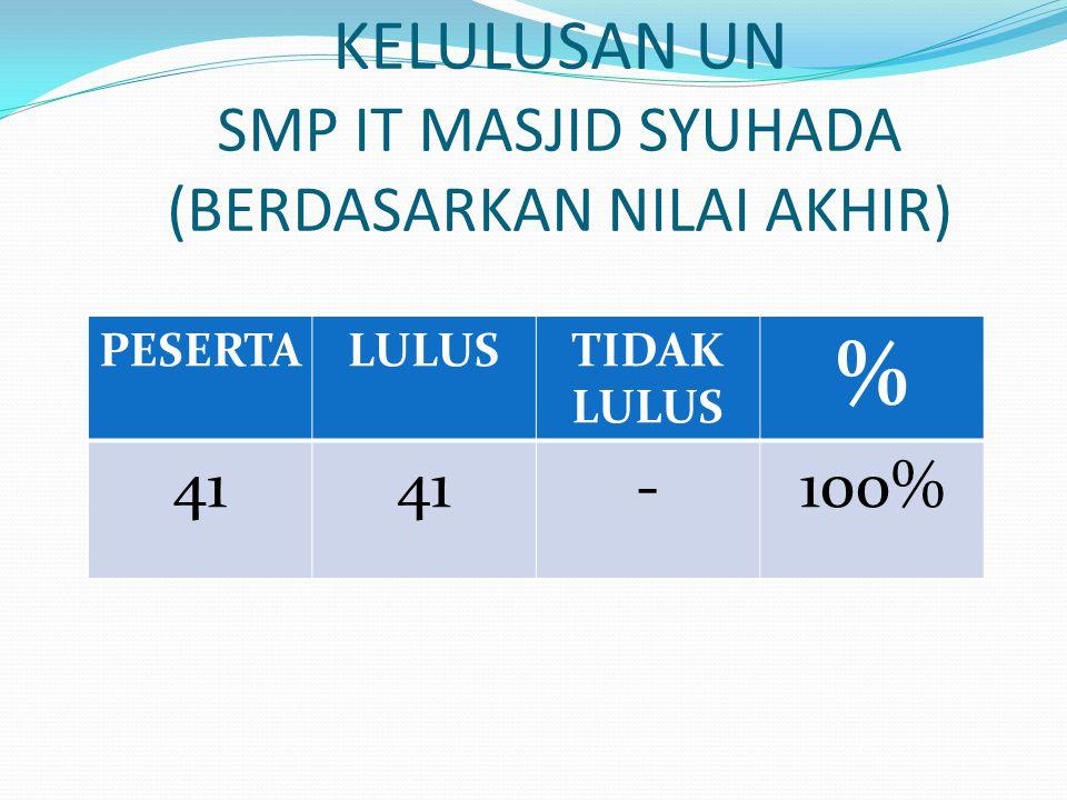 KELULUSAN UN SMP IT MASJID SYUHADA (BERDASARKAN NILAI AKHIR) PESERTALULUSTIDAK LULUS % 41414141-100%