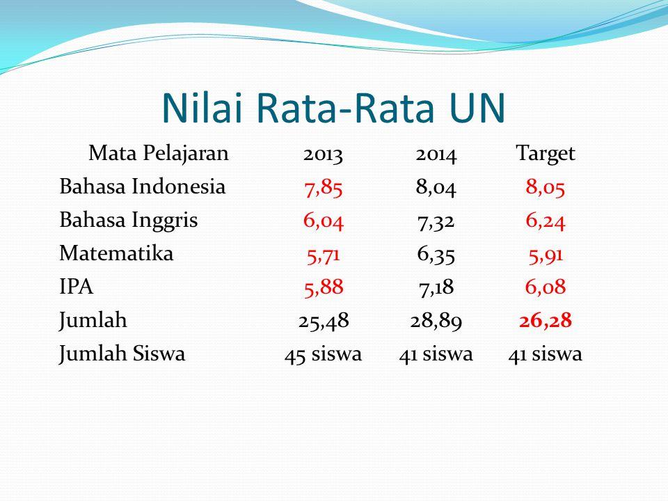 STATISTIKA NILAI BHS INDONESIA SMP IT MASJID SYUHADA NILAI UN NILAI NSNILAI NA KLASIFIKASIAAA RATA-RATA8,048,468,22 TERENDAH5.407.786.40 TERTINGGI9.409.319.40 Std.Deviasi0,860,380,62