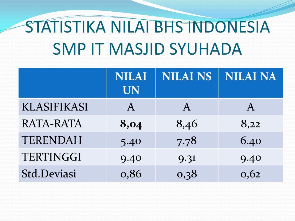 STATISTIKA NILAI BHS INGGRIS SMP IT MASJID SYUHADA NILAI UNNILAI NS NILAI NA KLASIFIKASIBAA RATA-RATA7.328,267,70 TERRENDAH3.007,804,90 TERTINGGI9,809,269,60 Std.