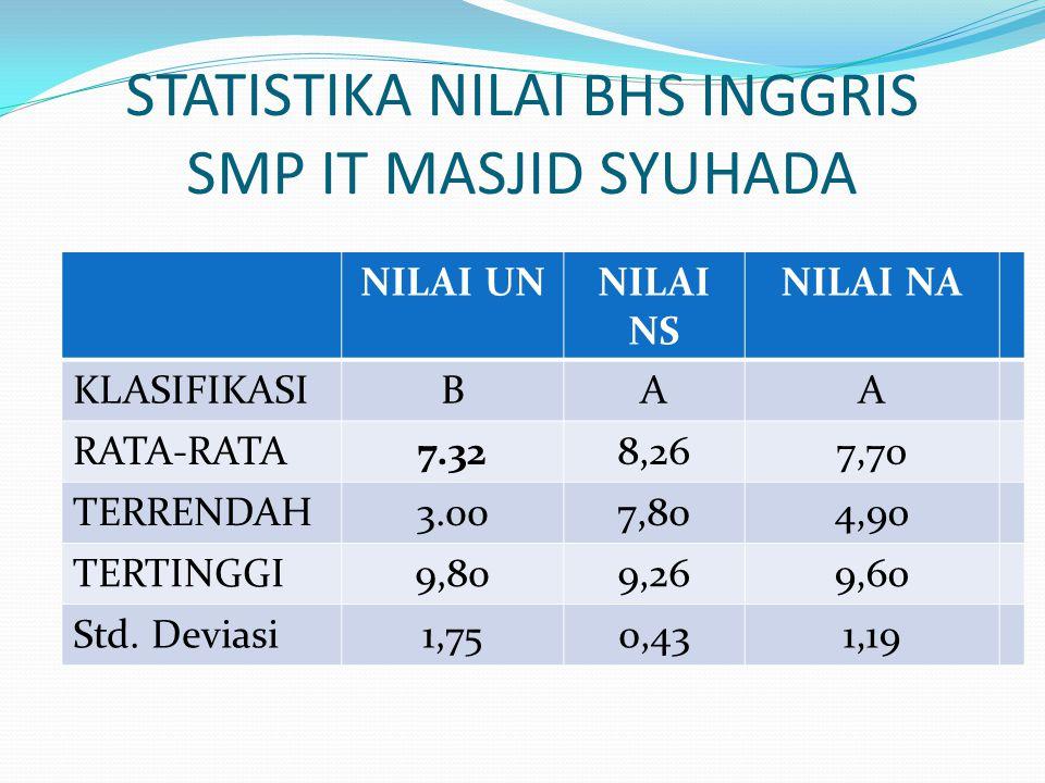 STATISTIKA NILAI MATEMATIKA SMP IT MASJID SYUHADA NILAI UN NILAI NSNILAI NA KLASIFIKASICAB RATA-RATA6,358,257,12 TERRENDAH3.007,785.00 TERTINGGI10.009,559,70 Std.