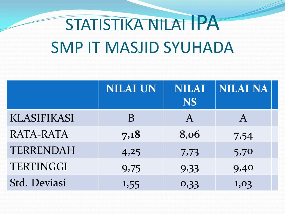 STATISTIKA NILAI IPA SMP IT MASJID SYUHADA NILAI UNNILAI NS NILAI NA KLASIFIKASIBAA RATA-RATA7,188,067,54 TERRENDAH4,257,735,70 TERTINGGI9,759,339,40 Std.