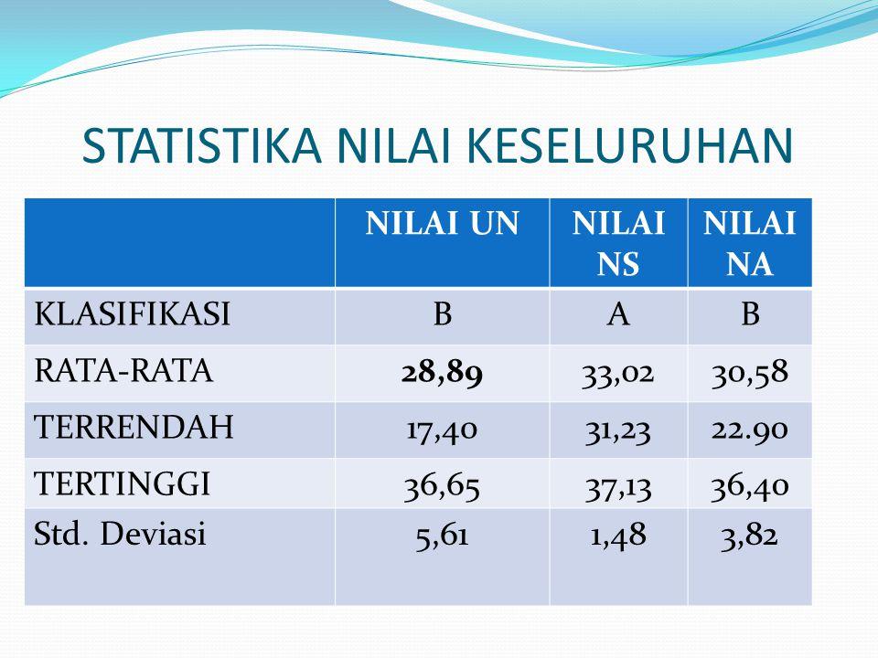 STATISTIKA NILAI KESELURUHAN NILAI UNNILAI NS NILAI NA KLASIFIKASIBAB RATA-RATA28,8933,0230,58 TERRENDAH17,4031,2322.90 TERTINGGI36,6537,1336,40 Std.