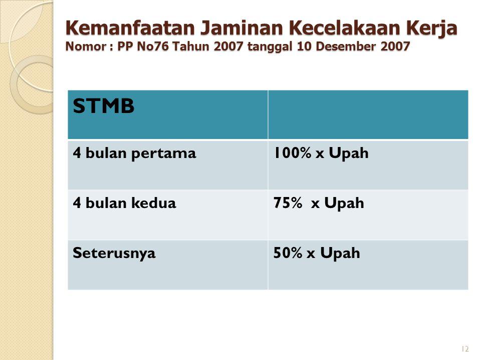 STMB 4 bulan pertama100% x Upah 4 bulan kedua75% x Upah Seterusnya50% x Upah 12 Kemanfaatan Jaminan Kecelakaan Kerja Nomor : PP No76 Tahun 2007 tangga