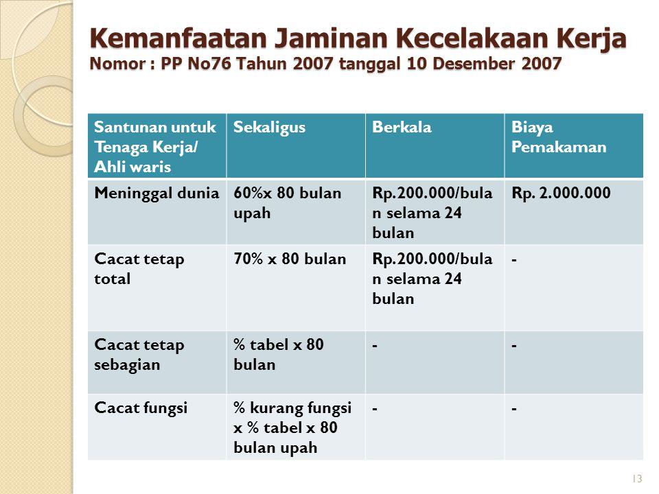 Santunan untuk Tenaga Kerja/ Ahli waris SekaligusBerkalaBiaya Pemakaman Meninggal dunia60%x 80 bulan upah Rp.200.000/bula n selama 24 bulan Rp. 2.000.