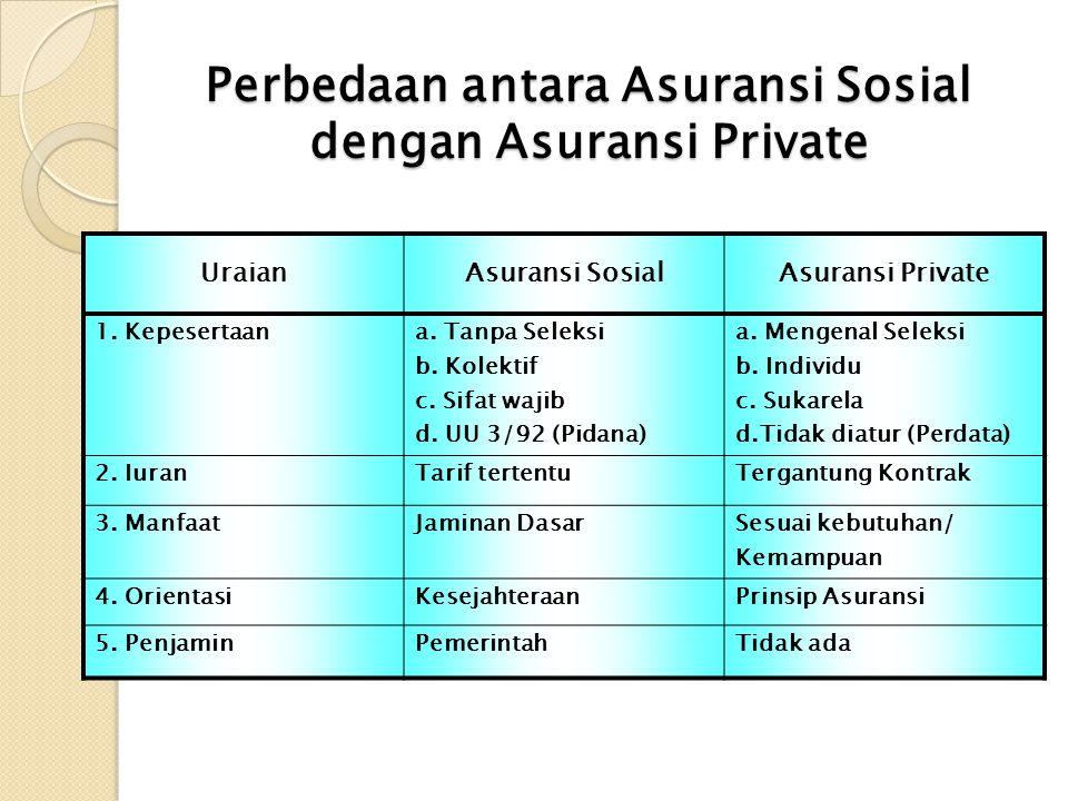 Perbedaan antara Asuransi Sosial dengan Asuransi Private UraianAsuransi SosialAsuransi Private 1. Kepesertaana. Tanpa Seleksi b. Kolektif c. Sifat waj