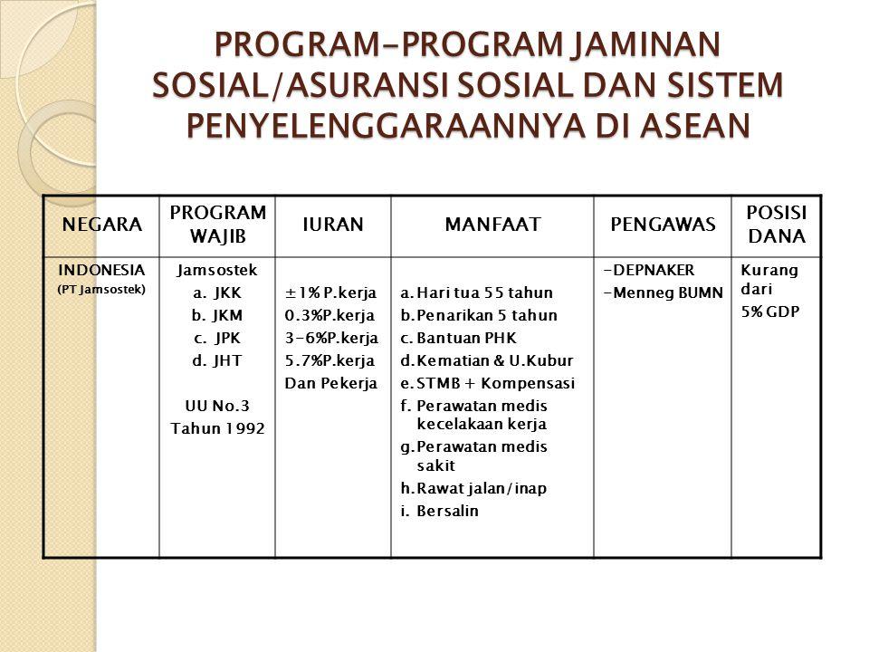 PROGRAM-PROGRAM JAMINAN SOSIAL/ASURANSI SOSIAL DAN SISTEM PENYELENGGARAANNYA DI ASEAN NEGARA PROGRAM WAJIB IURANMANFAATPENGAWAS POSISI DANA INDONESIA