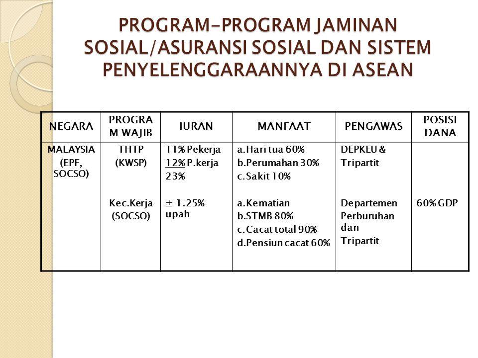 PROGRAM-PROGRAM JAMINAN SOSIAL/ASURANSI SOSIAL DAN SISTEM PENYELENGGARAANNYA DI ASEAN NEGARA PROGRA M WAJIB IURANMANFAATPENGAWAS POSISI DANA MALAYSIA