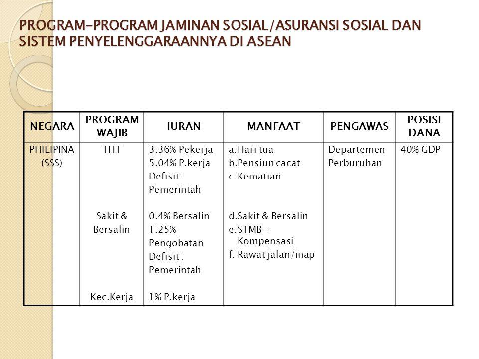 PROGRAM-PROGRAM JAMINAN SOSIAL/ASURANSI SOSIAL DAN SISTEM PENYELENGGARAANNYA DI ASEAN NEGARA PROGRAM WAJIB IURANMANFAATPENGAWAS POSISI DANA PHILIPINA