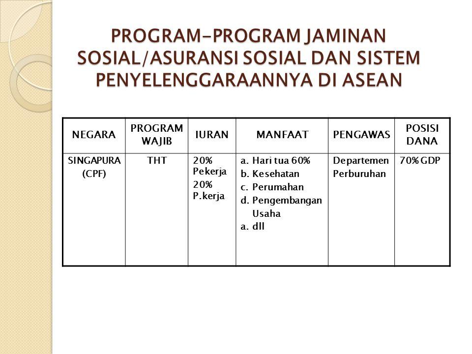 PROGRAM-PROGRAM JAMINAN SOSIAL/ASURANSI SOSIAL DAN SISTEM PENYELENGGARAANNYA DI ASEAN NEGARA PROGRAM WAJIB IURANMANFAATPENGAWAS POSISI DANA SINGAPURA