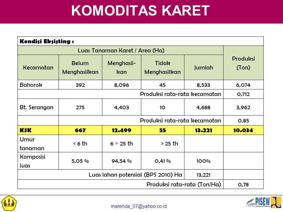 marenda_07@yahoo.co.id KOMODITAS KARET Kondisi Eksisting : Luas Tanaman Karet / Area (Ha) Produksi (Ton) Kecamatan Belum Menghasilkan Menghasil- kan T