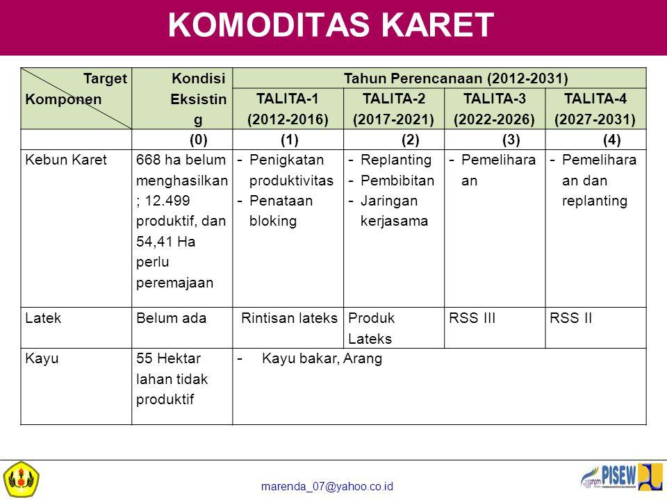 marenda_07@yahoo.co.id KOMODITAS KARET Target Komponen Kondisi Eksistin g Tahun Perencanaan (2012-2031) TALITA-1 (2012-2016) TALITA-2 (2017-2021) TALI