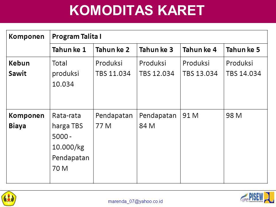 marenda_07@yahoo.co.id KOMODITAS KARET KomponenProgram Talita I Tahun ke 1Tahun ke 2Tahun ke 3Tahun ke 4Tahun ke 5 Kebun Sawit Total produksi 10.034 P