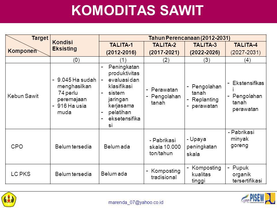 marenda_07@yahoo.co.id KOMODITAS SAWIT Target Komponen Kondisi Eksisting Tahun Perencanaan (2012-2031) TALITA-1 (2012-2016) TALITA-2 (2017-2021) TALIT