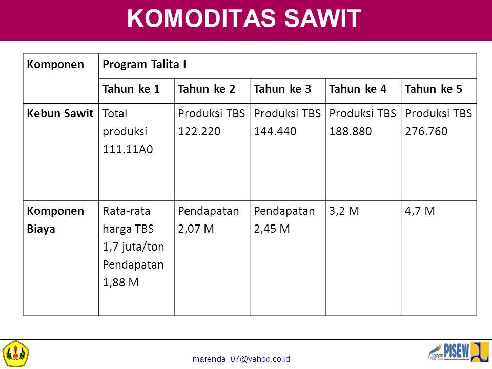marenda_07@yahoo.co.id KOMODITAS SAWIT KomponenProgram Talita I Tahun ke 1Tahun ke 2Tahun ke 3Tahun ke 4Tahun ke 5 Kebun Sawit Total produksi 111.11A0