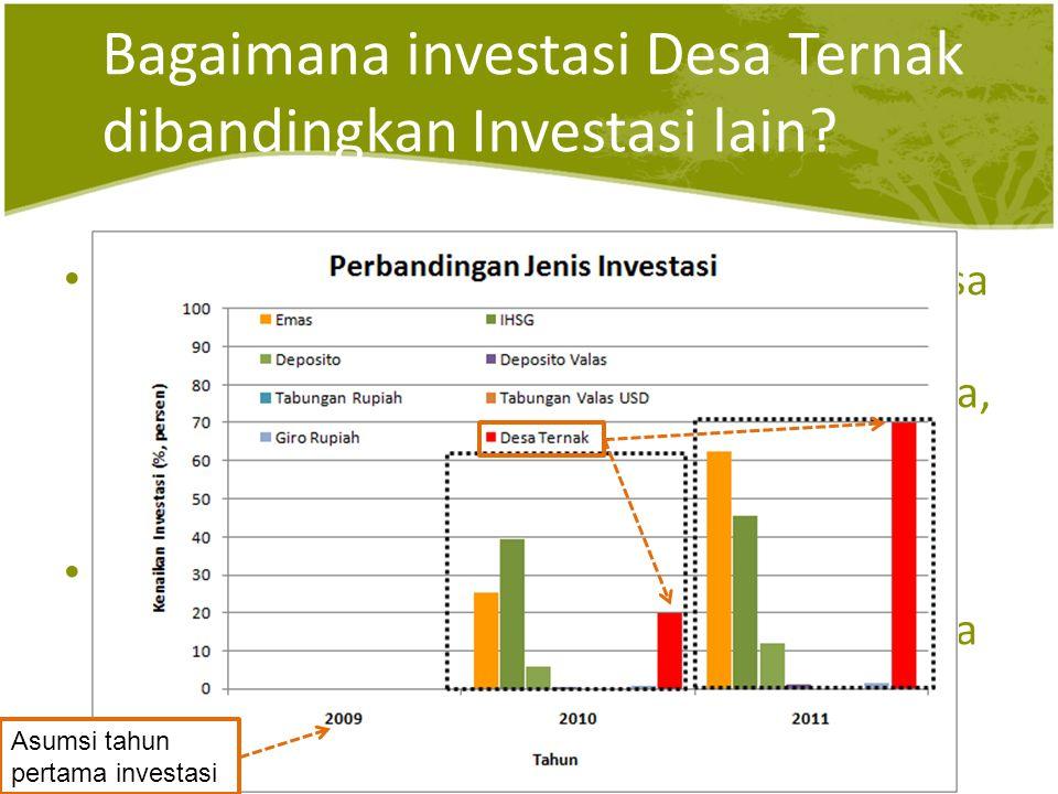Bagaimana investasi Desa Ternak dibandingkan Investasi lain.