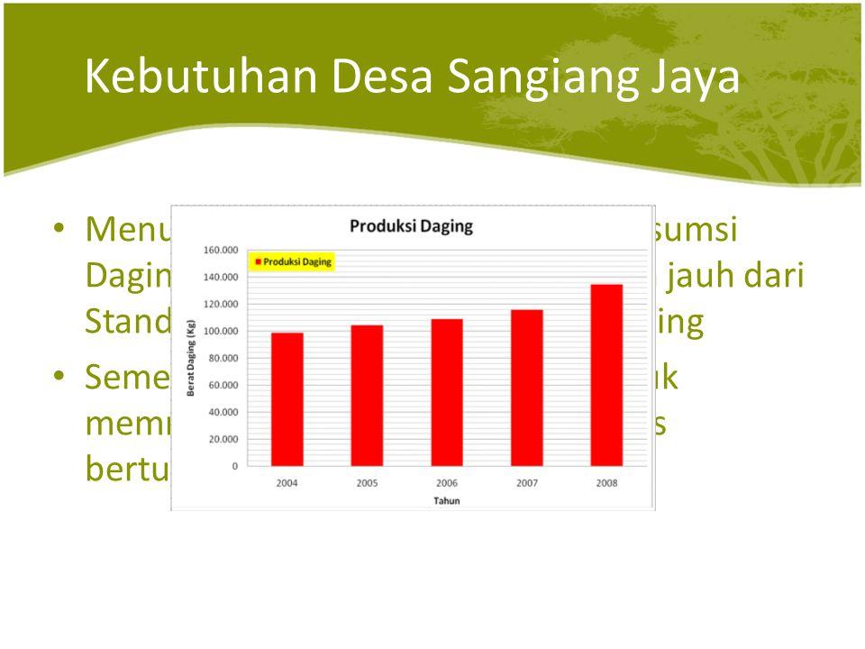 Kebutuhan Desa Sangiang Jaya • Menurut Kadin Provinsi Banten, konsumsi Daging pada Kabupaten Lebak masih jauh dari Standar Nasional akan konsumsi Daging • Sementara itu, keinginan rakyat untuk memroduksi kebutuhan daging terus bertumbuh!