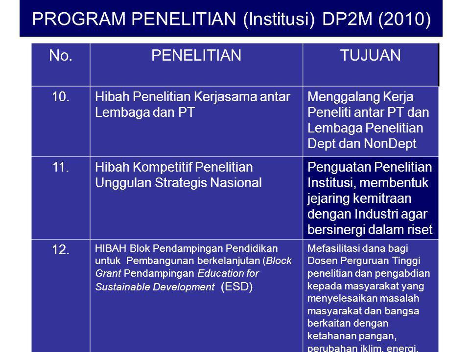 PROGRAM PENELITIAN (Institusi) DP2M (2010) No.PENELITIANTUJUAN 10.Hibah Penelitian Kerjasama antar Lembaga dan PT Menggalang Kerja Peneliti antar PT d