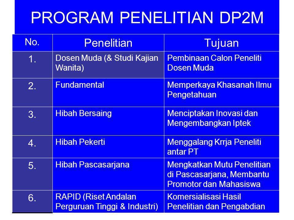 PROGRAM PENELITIAN DP2M No. PenelitianTujuan 1. Dosen Muda (& Studi Kajian Wanita) Pembinaan Calon Peneliti Dosen Muda 2. FundamentalMemperkaya Khasan