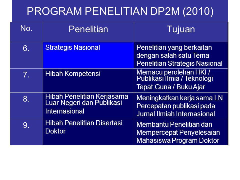 PROGRAM PENELITIAN DP2M (2010) No. PenelitianTujuan 6. Strategis NasionalPenelitian yang berkaitan dengan salah satu Tema Penelitian Strategis Nasiona