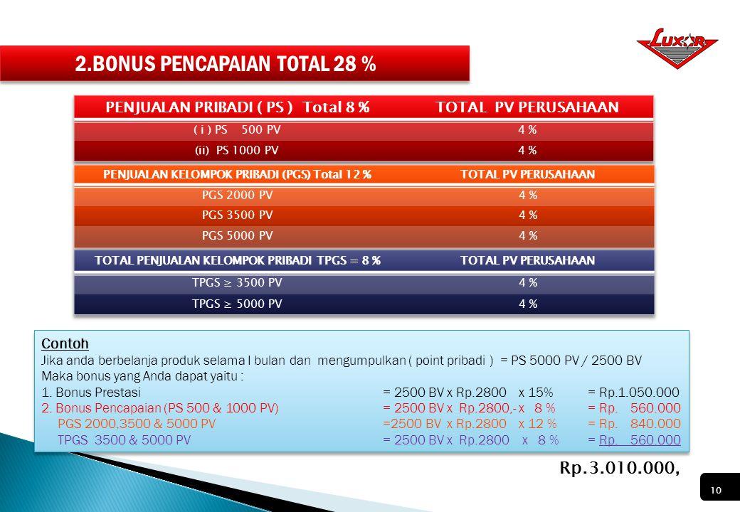 1. BONUS PRESTASI 15 % Syarat : PS 50 PV 1.Akumulasi 2.Tidak Terbatas Waktu 3.Tidak Turun Posisi 4.Dapat DIWARISKAN 1.Akumulasi 2.Tidak Terbatas Waktu