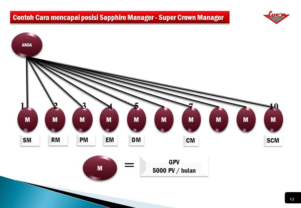 CARA JADI SEORANG NEW MANAGER CARA JADI SEORANG NEW MANAGER Cara 2. Akumulasi AGPV ≥ 6000 PV Syarat PS ≥ 200 PV Syarat PGS ≥ 1000 PV Cara 1. Memiliki