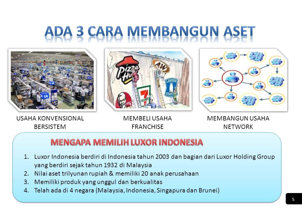 USAHA KONVENSIONAL BERSISTEM MEMBELI USAHA FRANCHISE MEMBANGUN USAHA NETWORK 1.Luxor Indonesia berdiri di Indonesia tahun 2003 dan bagian dari Luxor Holding Group yang berdiri sejak tahun 1932 di Malaysia 2.Nilai aset trilyunan rupiah & memiliki 20 anak perusahaan 3.Memiliki produk yang unggul dan berkualitas 4.Telah ada di 4 negara (Malaysia, Indonesia, Singapura dan Brunei) 5