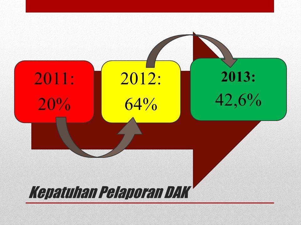 Kepatuhan Pelaporan DAK 2011: 20% 2012: 64% 2013: 42,6%