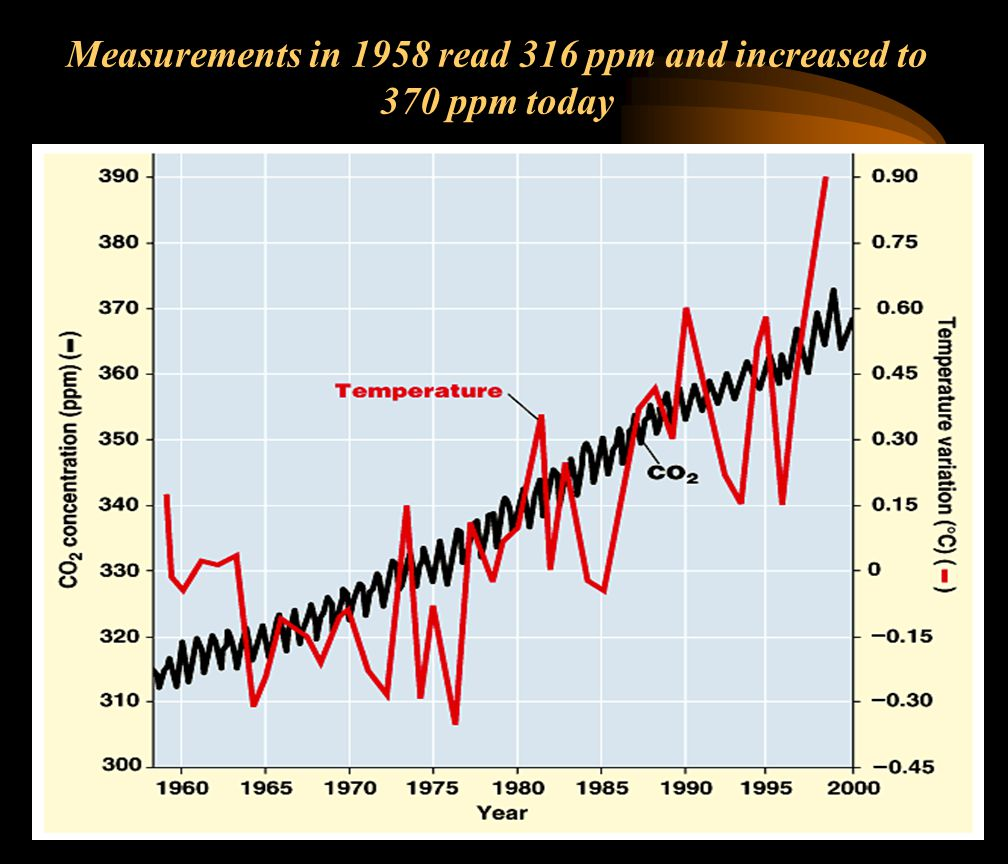 Measurements in 1958 read 316 ppm and increased to 370 ppm today