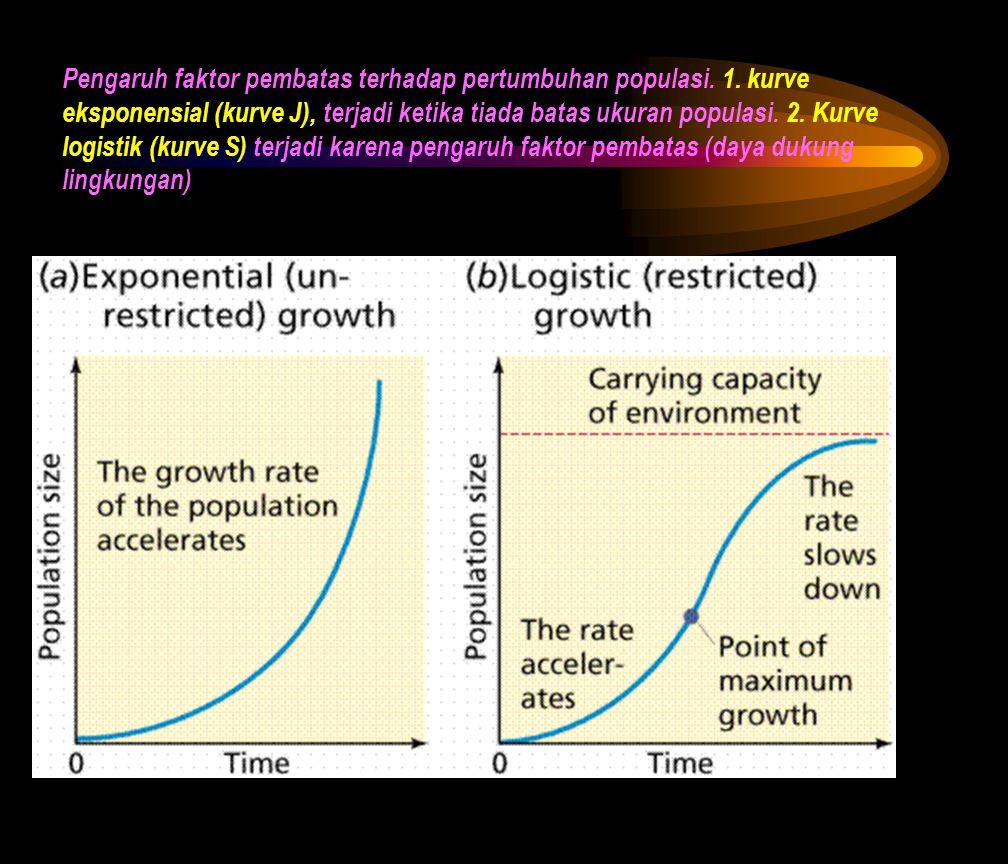 Pengaruh faktor pembatas terhadap pertumbuhan populasi. 1. kurve eksponensial (kurve J), terjadi ketika tiada batas ukuran populasi. 2. Kurve logistik