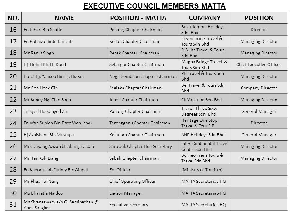 NO.NAMEPOSITION - MATTACOMPANYPOSITION 16 En Johari Bin ShafiePenang Chapter Chairman Bukit Jambul Holidays Sdn Bhd Director 17 Pn Rohaiza Binti Hamza