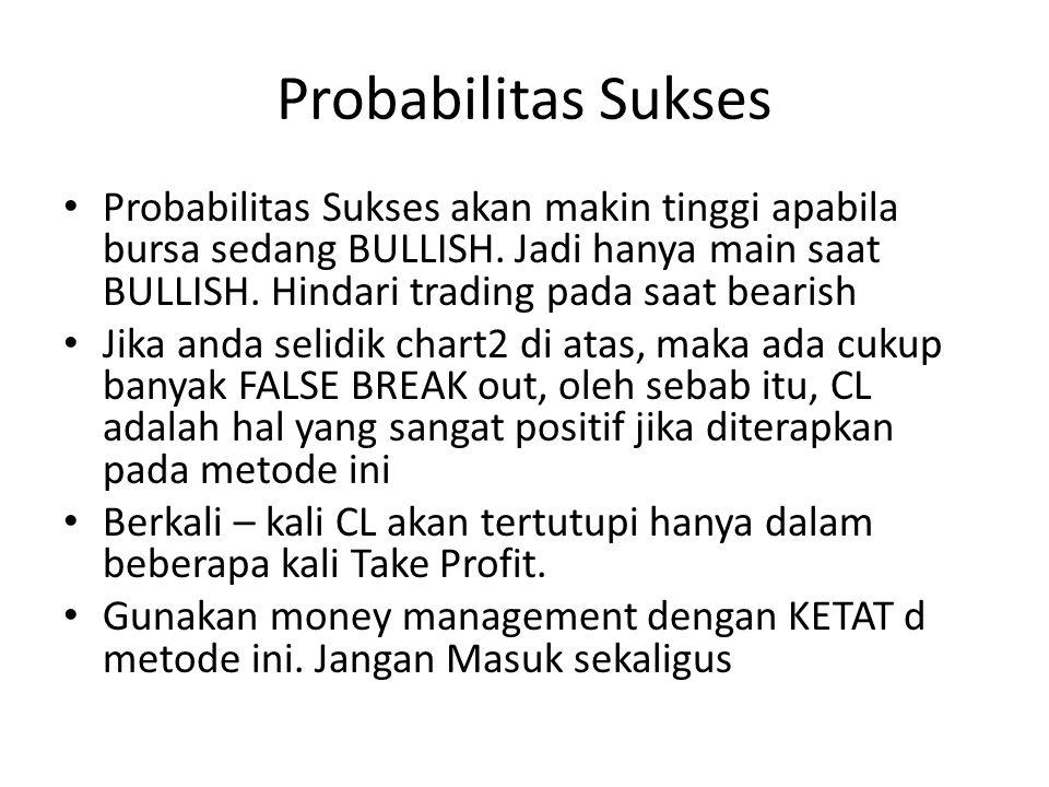 Probabilitas Sukses • Probabilitas Sukses akan makin tinggi apabila bursa sedang BULLISH.