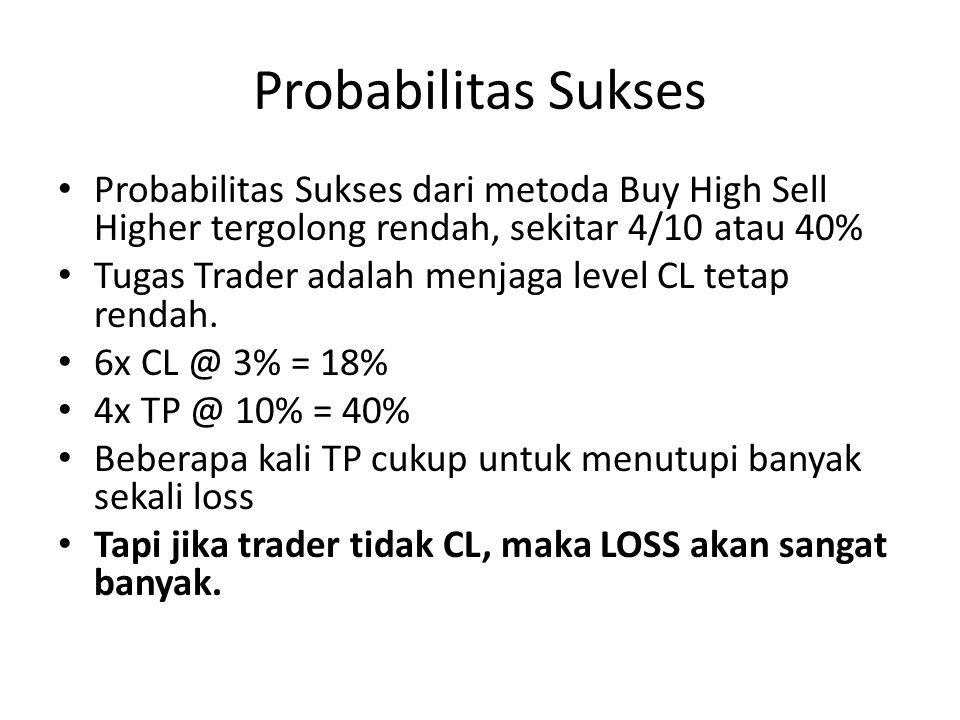 Probabilitas Sukses • Probabilitas Sukses dari metoda Buy High Sell Higher tergolong rendah, sekitar 4/10 atau 40% • Tugas Trader adalah menjaga level CL tetap rendah.