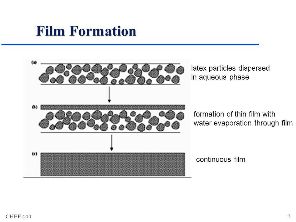 CHEE 4408 Film Coating Keuntungan dibandingkan tablet salut gula: - lebih elastis -Lebih ringan - lebih singkat pembuatannya Kerugian: - Penampilan fisik kurang rapi