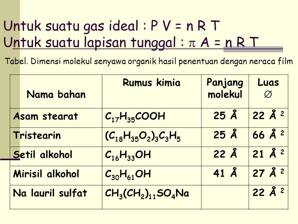 Untuk suatu gas ideal : P V = n R T Untuk suatu lapisan tunggal :  A = n R T Tabel. Dimensi molekul senyawa organik hasil penentuan dengan neraca fil