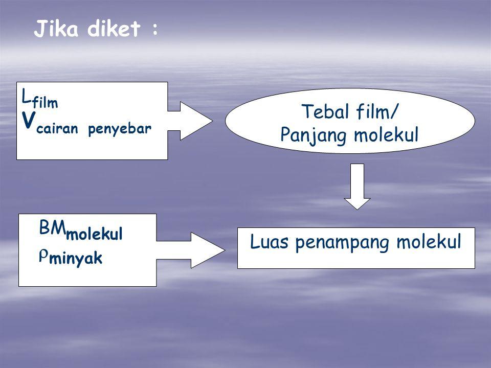 Luas penampang molekul L film V cairan penyebar BM molekul  minyak Tebal film/ Panjang molekul Jika diket :