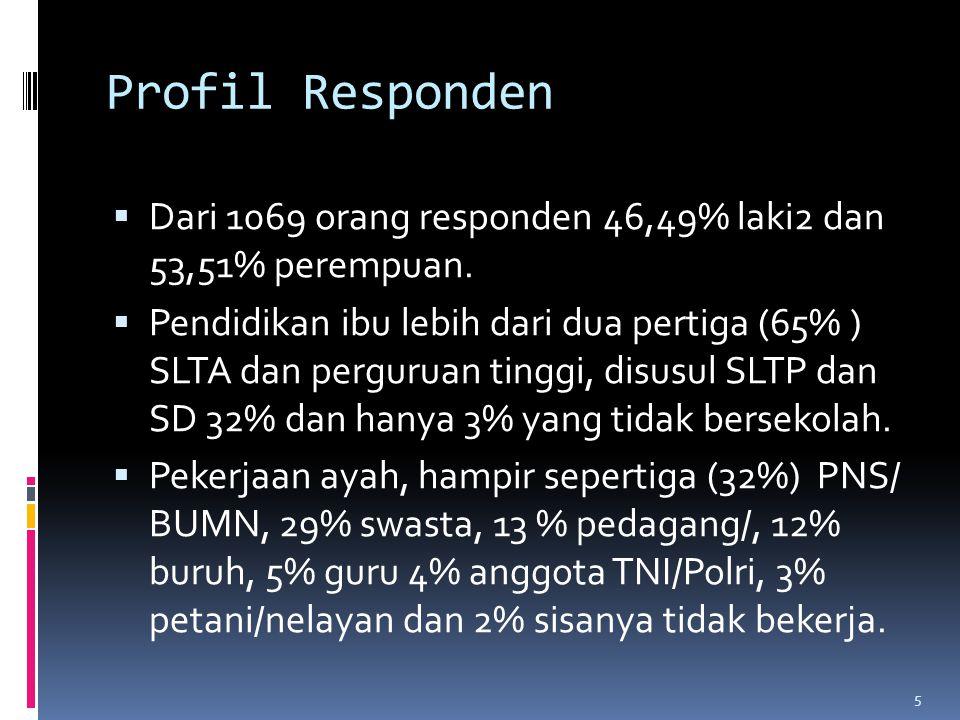 Profil Responden  Dari 1069 orang responden 46,49% laki2 dan 53,51% perempuan.