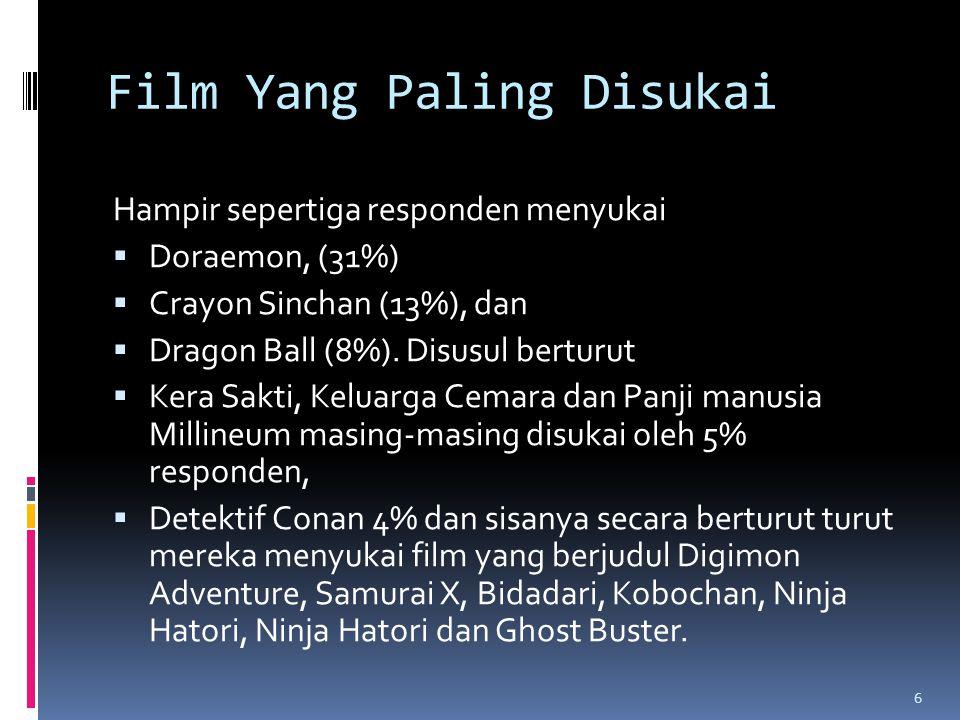 Film Yang Paling Disukai Hampir sepertiga responden menyukai  Doraemon, (31%)  Crayon Sinchan (13%), dan  Dragon Ball (8%).