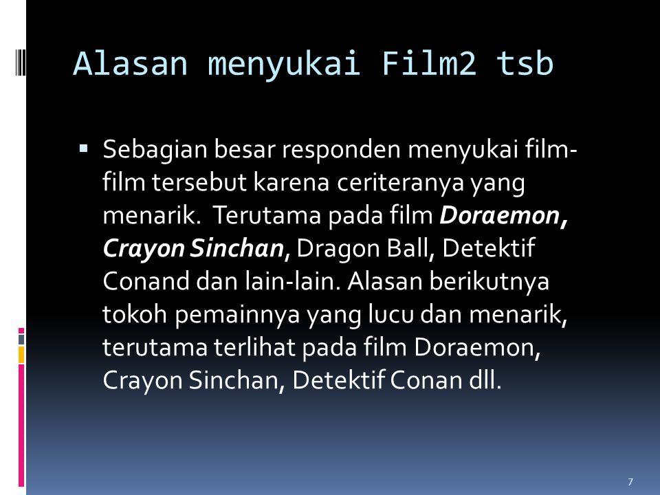 Alasan menyukai Film2 tsb  Sebagian besar responden menyukai film- film tersebut karena ceriteranya yang menarik.