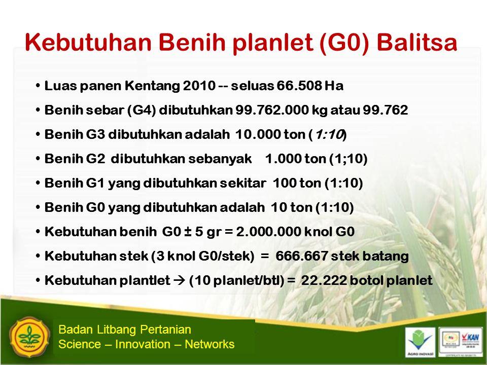 Kebutuhan Benih planlet (G0) Balitsa • Luas panen Kentang 2010 -- seluas 66.508 Ha • Benih sebar (G4) dibutuhkan 99.762.000 kg atau 99.762 • Benih G3
