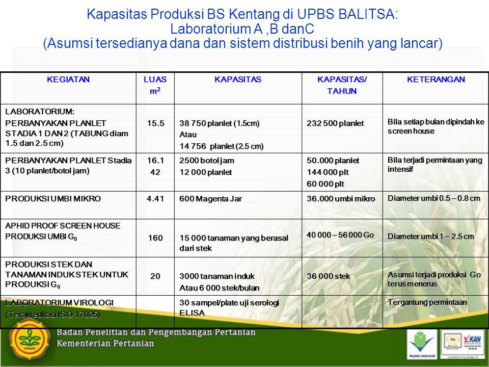 Kapasitas Produksi BS Kentang di UPBS BALITSA: Laboratorium A,B danC (Asumsi tersedianya dana dan sistem distribusi benih yang lancar)KEGIATANLUAS m 2