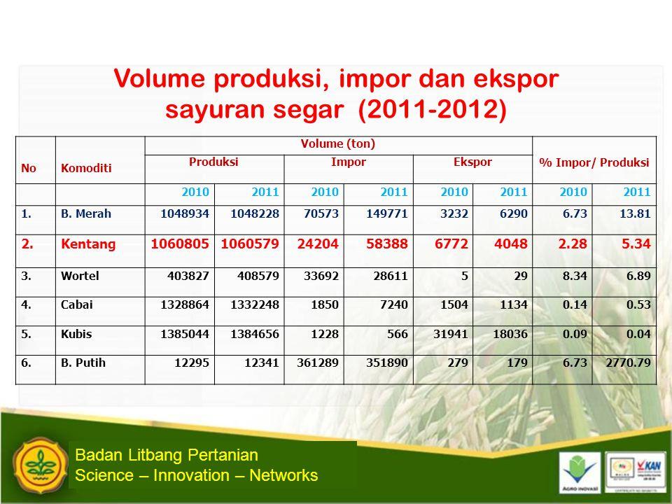 NoKomoditi Volume (ton) % Impor/ Produksi ProduksiImporEkspor 20102011201020112010201120102011 1.B. Merah1048934104822870573149771323262906.7313.81 2.