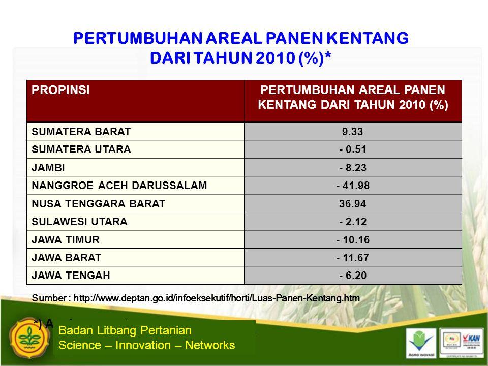 PERTUMBUHAN AREAL PANEN KENTANG DARI TAHUN 2010 (%)* PROPINSIPERTUMBUHAN AREAL PANEN KENTANG DARI TAHUN 2010 (%) SUMATERA BARAT9.33 SUMATERA UTARA- 0.