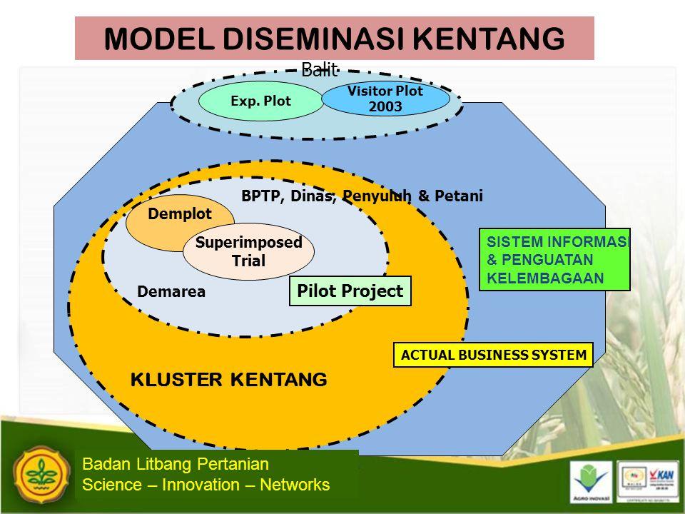 Demplot Superimposed Trial Exp. Plot Visitor Plot 2003 Balit Demarea BPTP, Dinas, Penyuluh & Petani Pilot Project KLUSTER KENTANG ACTUAL BUSINESS SYST