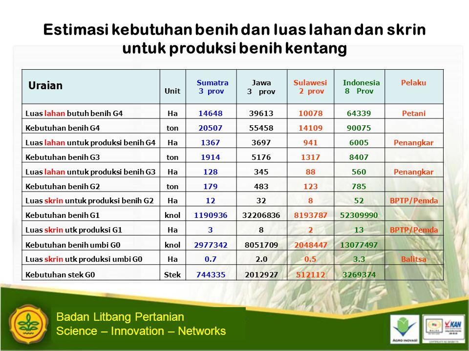 Kebutuhan Benih planlet (G0) Balitsa • Luas panen Kentang 2010 -- seluas 66.508 Ha • Benih sebar (G4) dibutuhkan 99.762.000 kg atau 99.762 • Benih G3 dibutuhkan adalah 10.000 ton (1:10) • Benih G2 dibutuhkan sebanyak 1.000 ton (1;10) • Benih G1 yang dibutuhkan sekitar 100 ton (1:10) • Benih G0 yang dibutuhkan adalah 10 ton (1:10) • Kebutuhan benih G0 ± 5 gr = 2.000.000 knol G0 • Kebutuhan stek (3 knol G0/stek) = 666.667 stek batang • Kebutuhan plantlet  (10 planlet/btl) = 22.222 botol planlet Badan Litbang Pertanian Science – Innovation – Networks