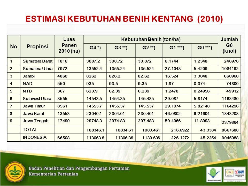 Kapasitas Produksi BS Kentang di UPBS BALITSA: Laboratorium A,B danC (Asumsi tersedianya dana dan sistem distribusi benih yang lancar)KEGIATANLUAS m 2 KAPASITASKAPASITAS/TAHUNKETERANGAN LABORATORIUM: PERBANYAKAN PLANLET STADIA 1 DAN 2 (TABUNG diam 1.5 dan 2.5 cm) 15.5 38 750 planlet (1.5cm) Atau 14 756 planlet (2.5 cm) 232 500 planlet Bila setiap bulan dipindah ke screen house PERBANYAKAN PLANLET Stadia 3 (10 planlet/botol jam) 16.142 2500 botol jam 12 000 planlet 50.000 planlet 144 000 plt 60 000 plt Bila terjadi permintaan yang intensif PRODUKSI UMBI MIKRO 4.41 600 Magenta Jar 36.000 umbi mikro Diameter umbi 0.5 – 0.8 cm APHID PROOF SCREEN HOUSE PRODUKSI UMBI G 0 160 15 000 tanaman yang berasal dari stek 40 000 – 56 000 Go Diameter umbi 1 – 2.5 cm PRODUKSI STEK DAN TANAMAN INDUK STEK UNTUK PRODUKSI G 0 20 3000 tanaman induk Atau 6 000 stek/bulan 36 000 stek Asumsi terjadi produksi Go terus menerus LABORATORIUM VIROLOGI (Terakreditasi ISO 17025) 30 sampel/plate uji serologi ELISA Tergantung permintaan