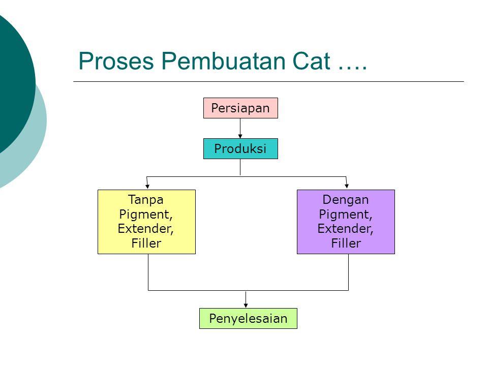 Proses Pembuatan Cat …. Persiapan Produksi Tanpa Pigment, Extender, Filler Dengan Pigment, Extender, Filler Penyelesaian