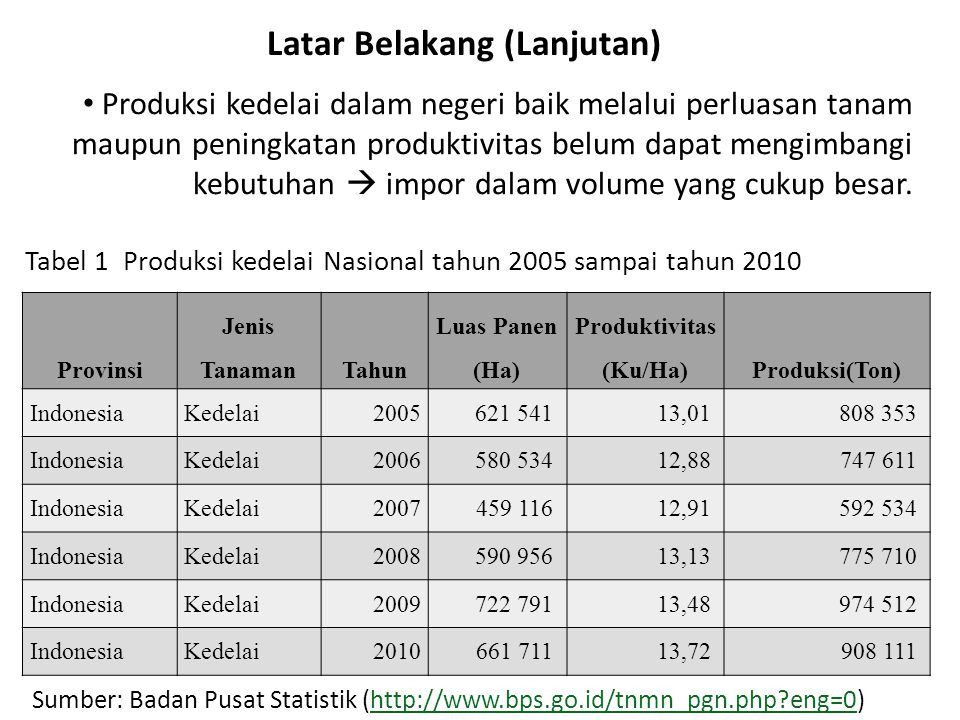 Provinsi Jenis TanamanTahun Luas Panen (Ha) Produktivitas (Ku/Ha)Produksi(Ton) IndonesiaKedelai2005621 541 13,01 808 353 IndonesiaKedelai2006580 534 1