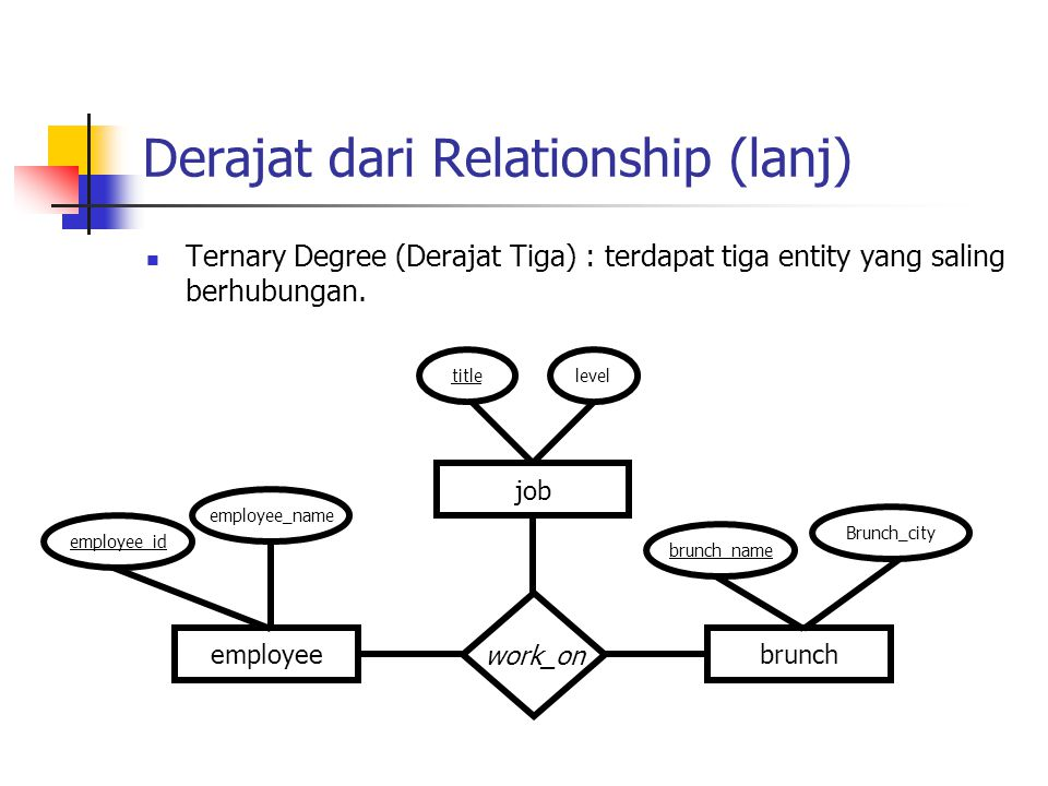 Derajat dari Relationship (lanj)  Ternary Degree (Derajat Tiga) : terdapat tiga entity yang saling berhubungan. employeebrunch work_on job employee_i