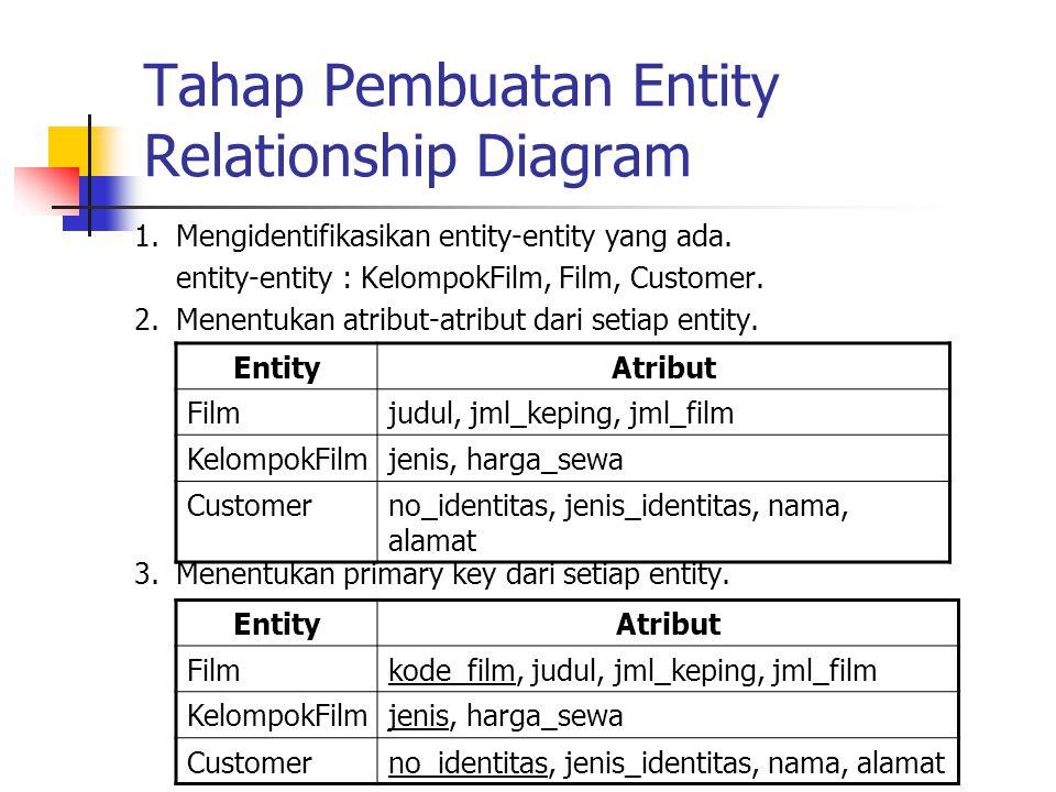 Tahap Pembuatan Entity Relationship Diagram 1.Mengidentifikasikan entity-entity yang ada. entity-entity : KelompokFilm, Film, Customer. 2.Menentukan a